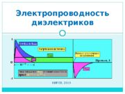 КИРОВ, 2010 Электропроводность диэлектриков  Идеальный диэлектрик Технический