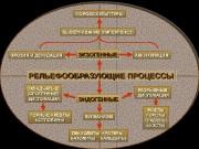 РЕЛЬЕФООБРАЗУЮЩИЕ ПРОЦЕССЫ ЭНДОГЕННЫЕЭНДОГЕННЫЕСКЛАДЧАТЫЕ (ОРОГЕННЫЕ)   ДИСЛОКАЦИИ РАЗРЫВНЫЕ