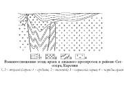 Экзогенные полезные ископаемые в протерозое  Эндогенные полезные