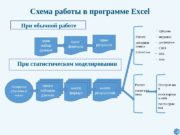 Схема работы в программе Excel При обычной работе
