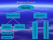 Формы бытия Бытие  материальное духовное природа обществоо