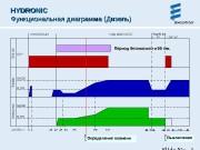 Презентация Функционирование Hydronic