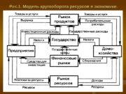 Рис. 1. Модель кругооборота ресурсов в экономике.