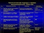 Патогенетические подходы к терапии  внутрипеченочного холестаза. Патогенетические