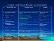 «Теория конфликта К. Томаса» : интернет-квест №