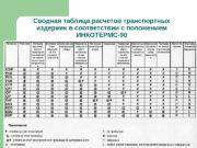 Сводная таблица расчетов транспортных издержек в соответствии с