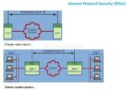 Internet Protocol Security (IPSec) Схема «хост-хост» . Схема