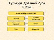 Культура Древней Руси 9 -13 вв. Устное народное