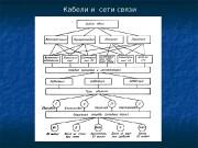 Кабели и сети связи  ВСС страны