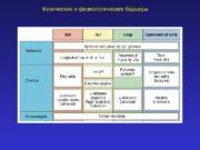 Физические и физиологические барьеры  Конституциональный иммунитет –