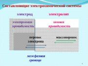 Составляющие электрохимической системы   электрод