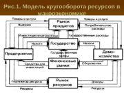 Рис. 1. Модель кругооборота ресурсов в макроэкономике