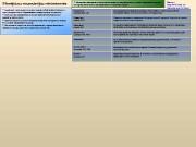 Минералы-индикаторы метапелитов   Минералы алюминия в метапелитах