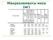 Макроэлементы мяса (мг)  Микроэлементы  мяса (мкг)