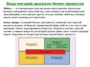 Презентация Моделирование БП New