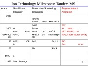 1 Ion Technology Milestones: Tandem MS Years Gas