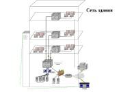 Коммутатор3 уровня Зонд. RMON 2 Server Farm Отделения