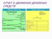 Проект 2010 года Проект 2011 года