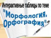 Глагол Интерактивные обучающие таблицы  «Морфология. Орфография»