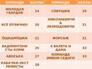 КОМАНДА БАЛЛЫ МОЛОДАЯ ГВАРДИЯ 14 СОВУШКИ 29 ВСЁ