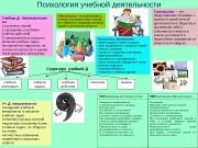 Презентация психология учебная дея-ть