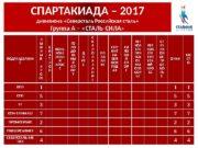 СПАРТАКИАДА – 2017 дивизиона «Северсталь Российская сталь» Группа