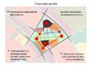 Полицентрическая   структура центра  (наличие