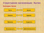 Структурная организация бытия Часть Целое. Категории бытия Многое