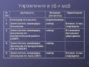 № № пппп Должность В/звание   (по