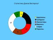 Статистика Домов Вестероса*  Статистика Домов