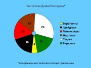 Статистика Домов Вестероса* *  Неофициальная