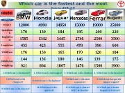 Презентация which car is the fastest